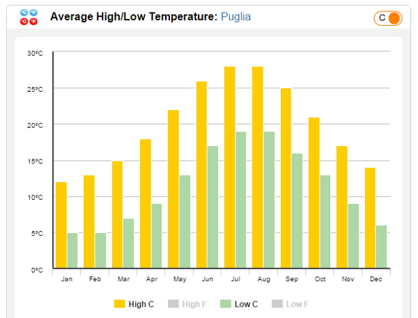 average-high-low-temperature-puglia